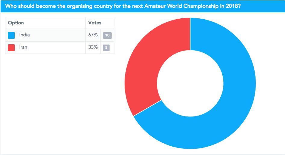 L'India si aggiudica i Campionati del Mondo 2018.